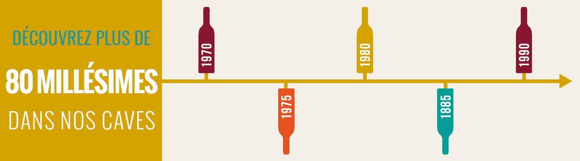 Achat vins tous millésimes et vins anciens